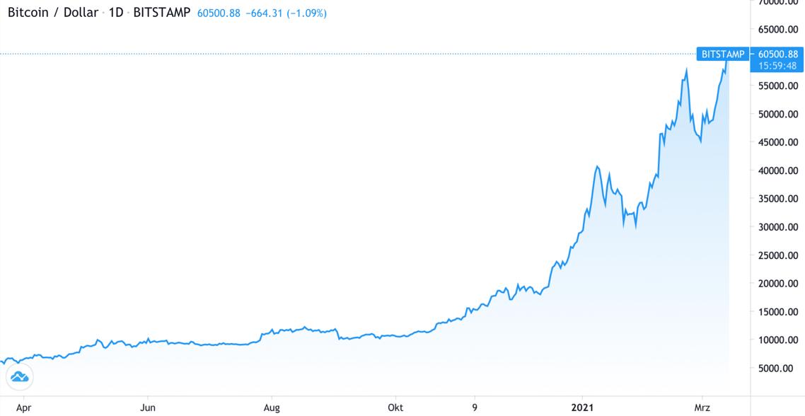 Bitcoin erstmals über 60.000 US-Dollar