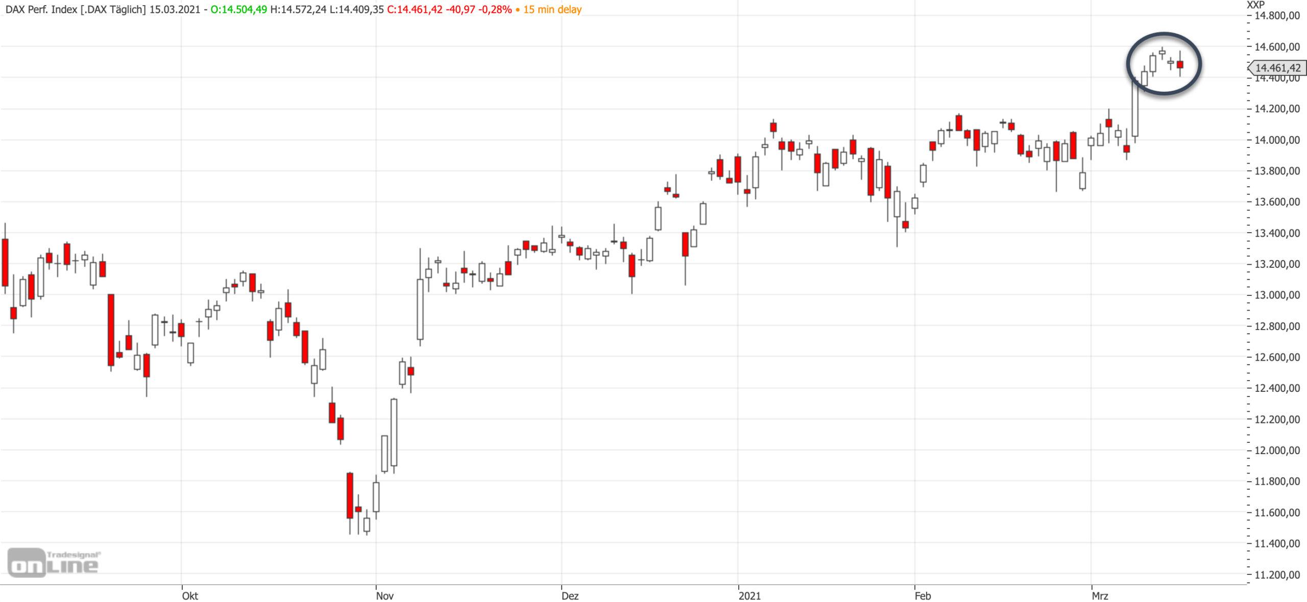 Mittelfristiger DAX-Chart am 15.03.2021