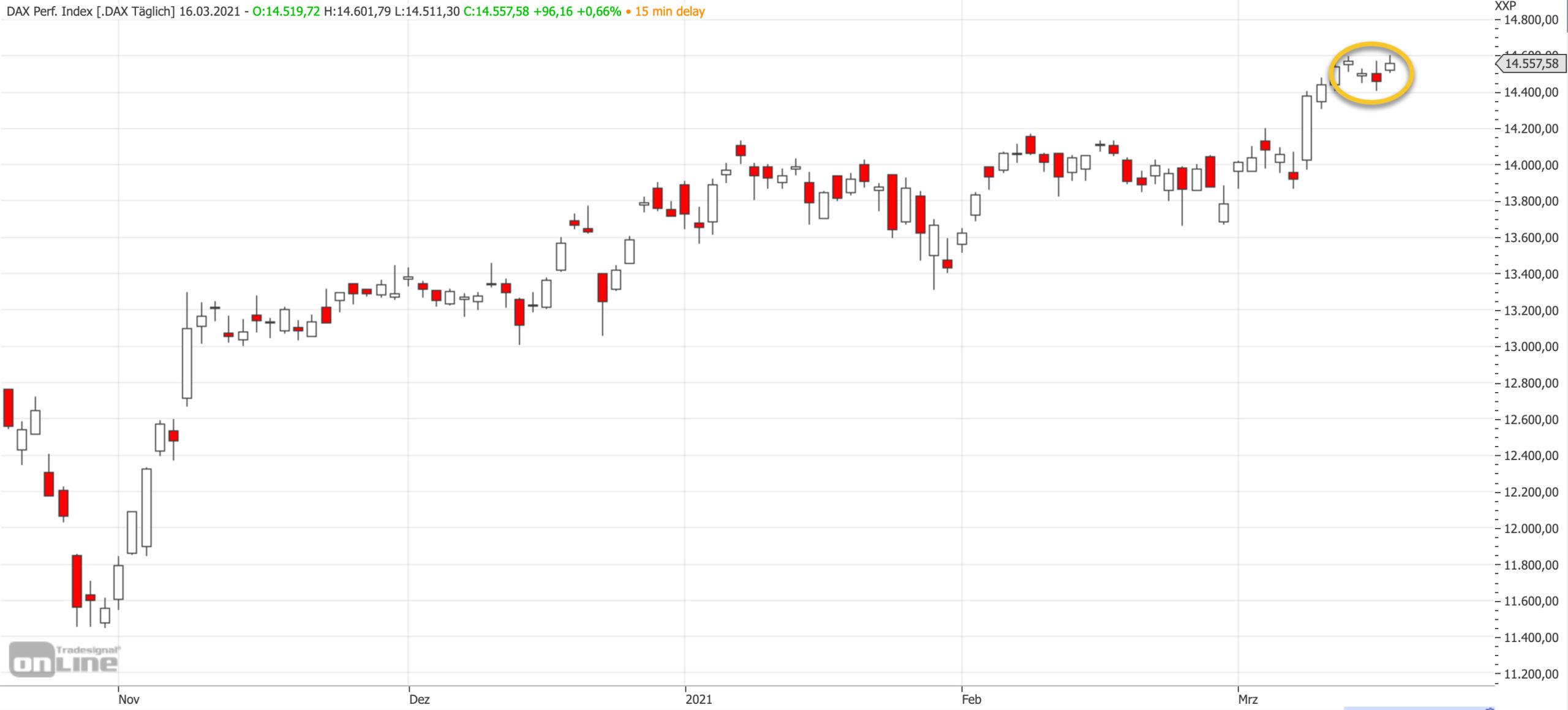 Mittelfristiger DAX-Chart am 16.03.2021