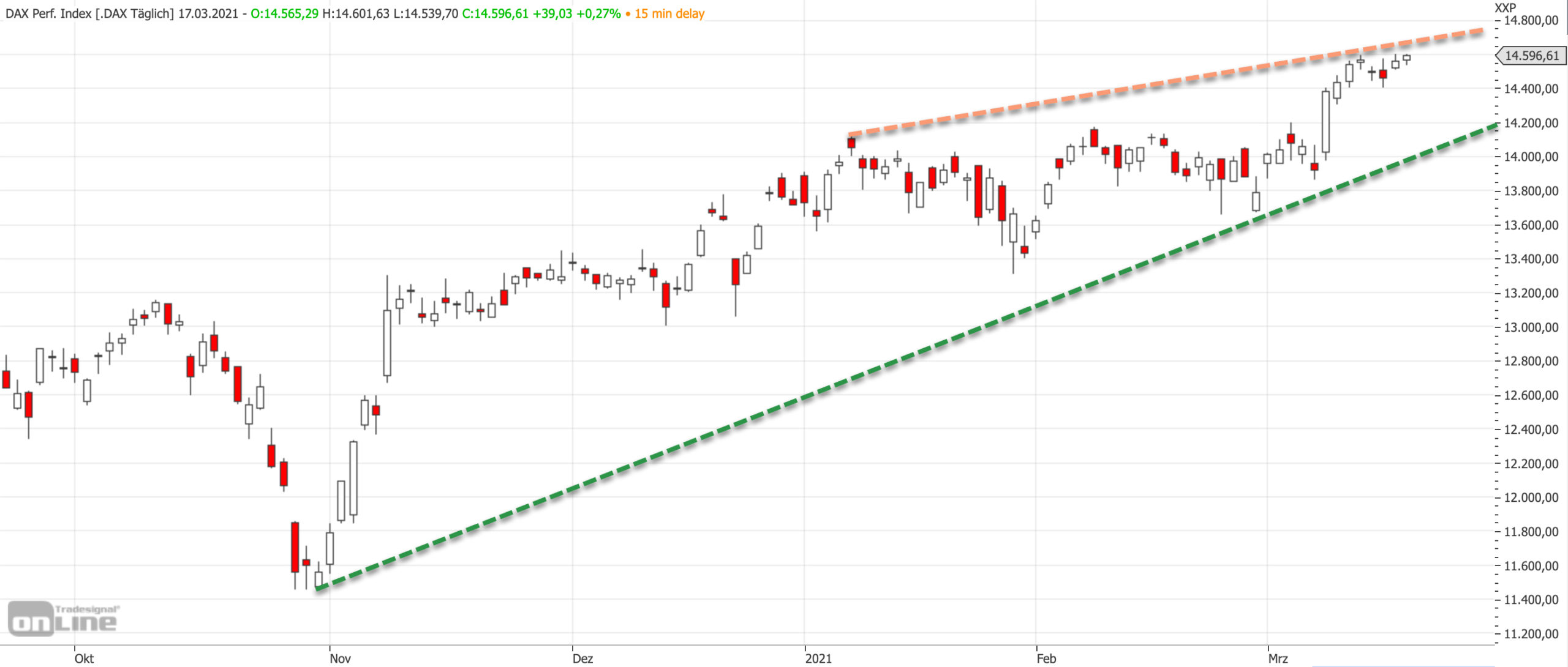 Mittelfristiger DAX-Chart im DAX aufwärtsgerichtet
