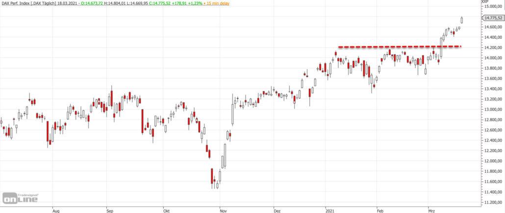 Mittelfristiger DAX-Chart am 18.03.2021