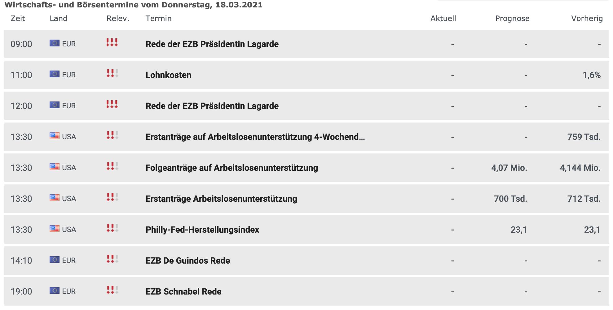 Wirtschaftsdaten am 18.03.2021