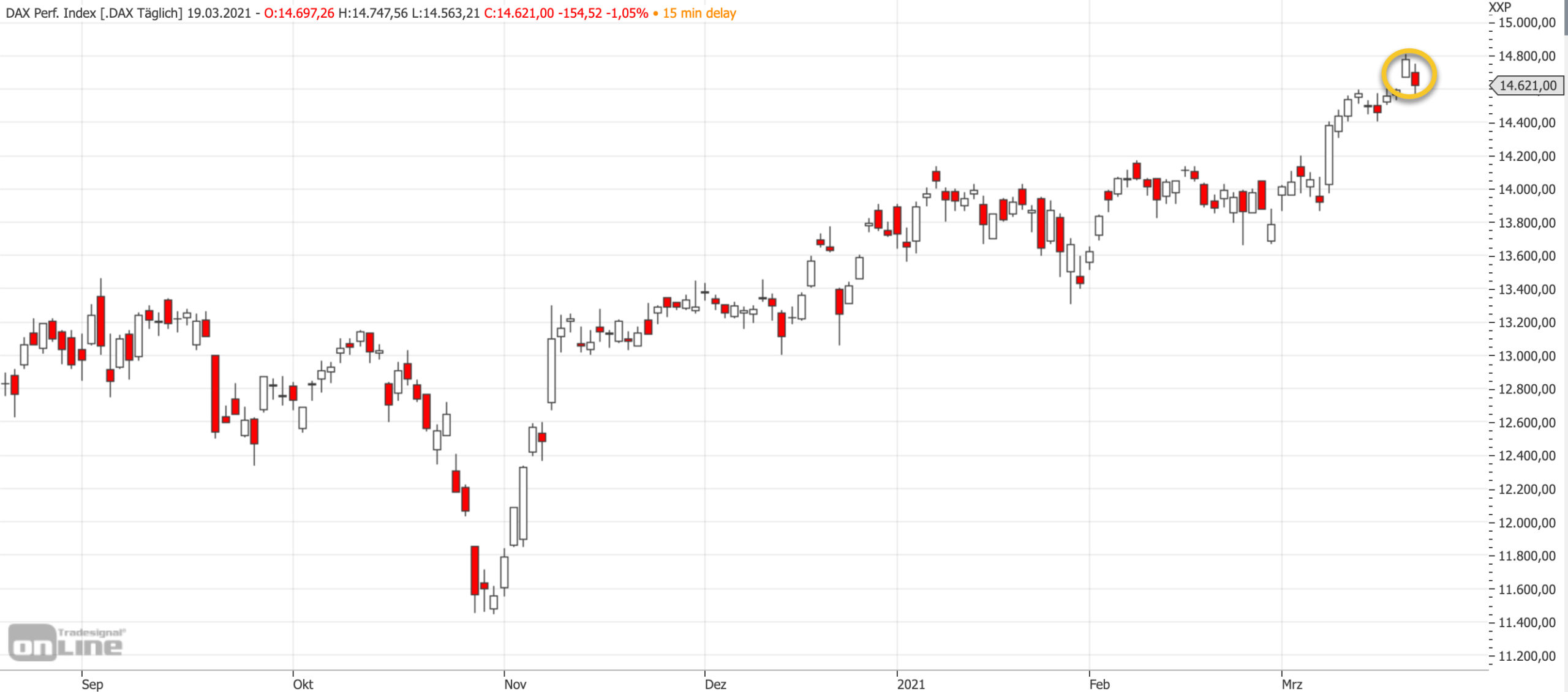 Mittelfristiger DAX-Chart am 19.03.2021