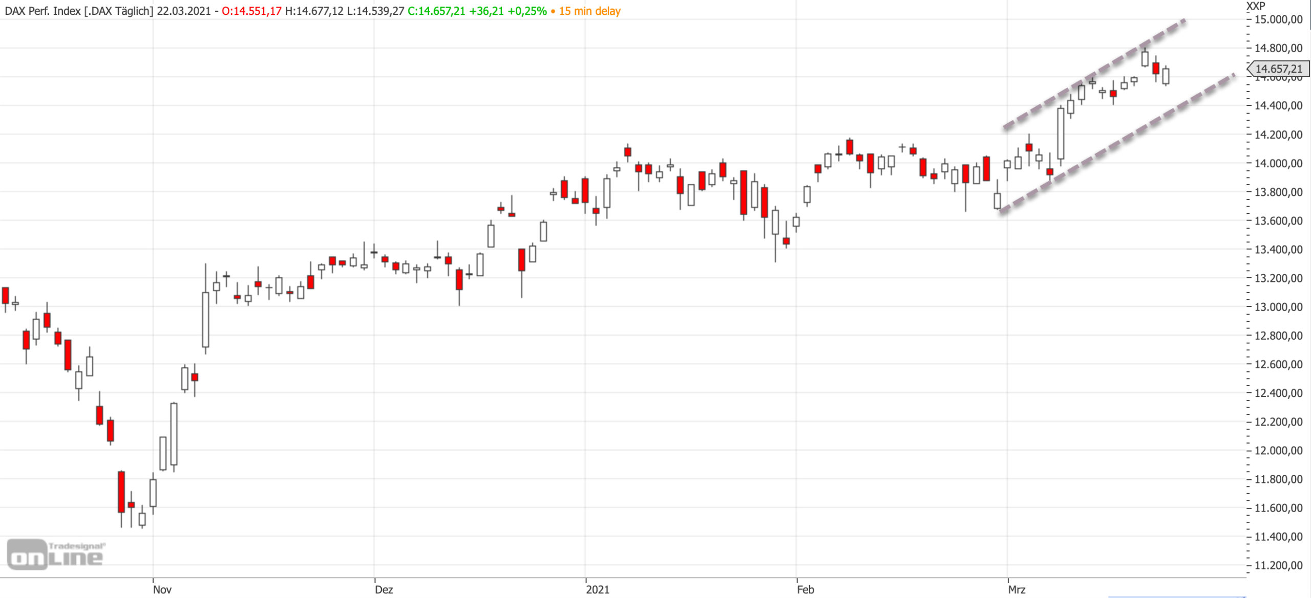 Mittelfristiger DAX-Chart am 22.03.2021