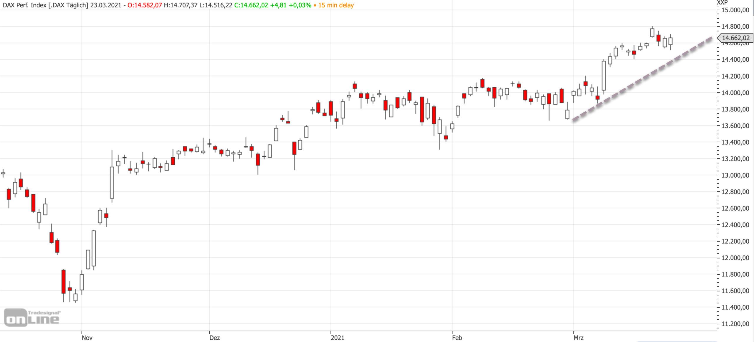 Mittelfristiger DAX-Chart am 23.03.2021
