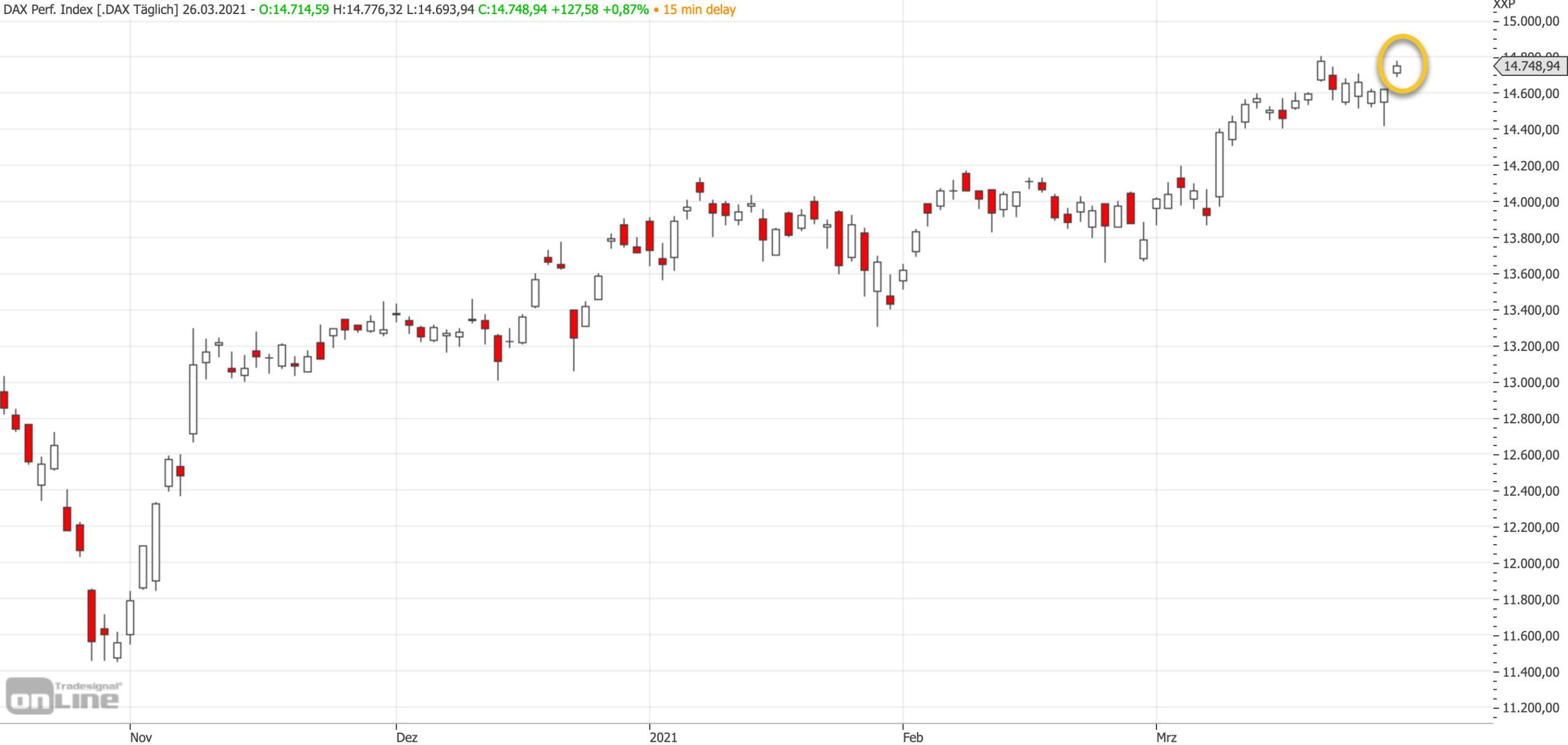 Mittelfristiger DAX-Chart am 26.03.2021