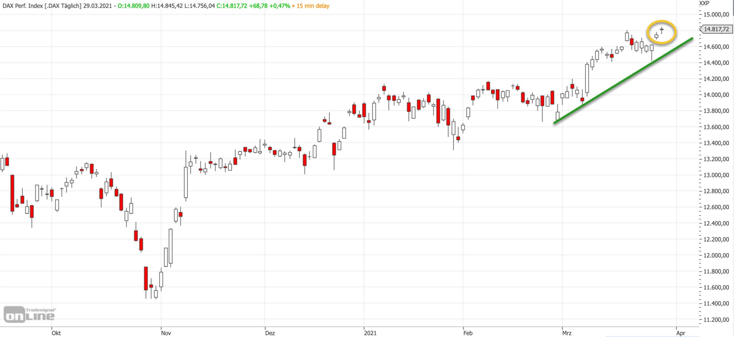 Mittelfristiger DAX-Chart am 29.03.2021