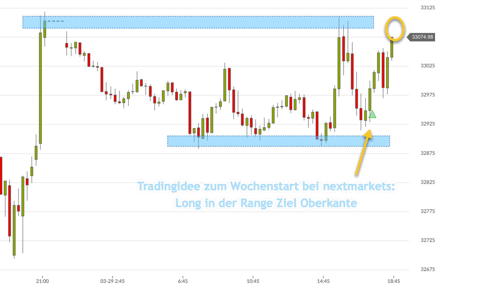 Dow Jones Trade bei nextmarkets
