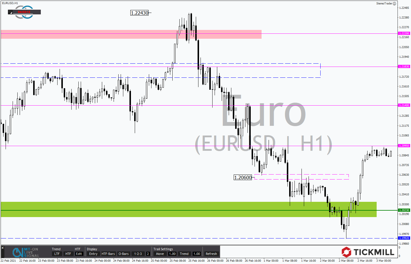 Tickmill-Analyse: EURUSD im Stundenchart