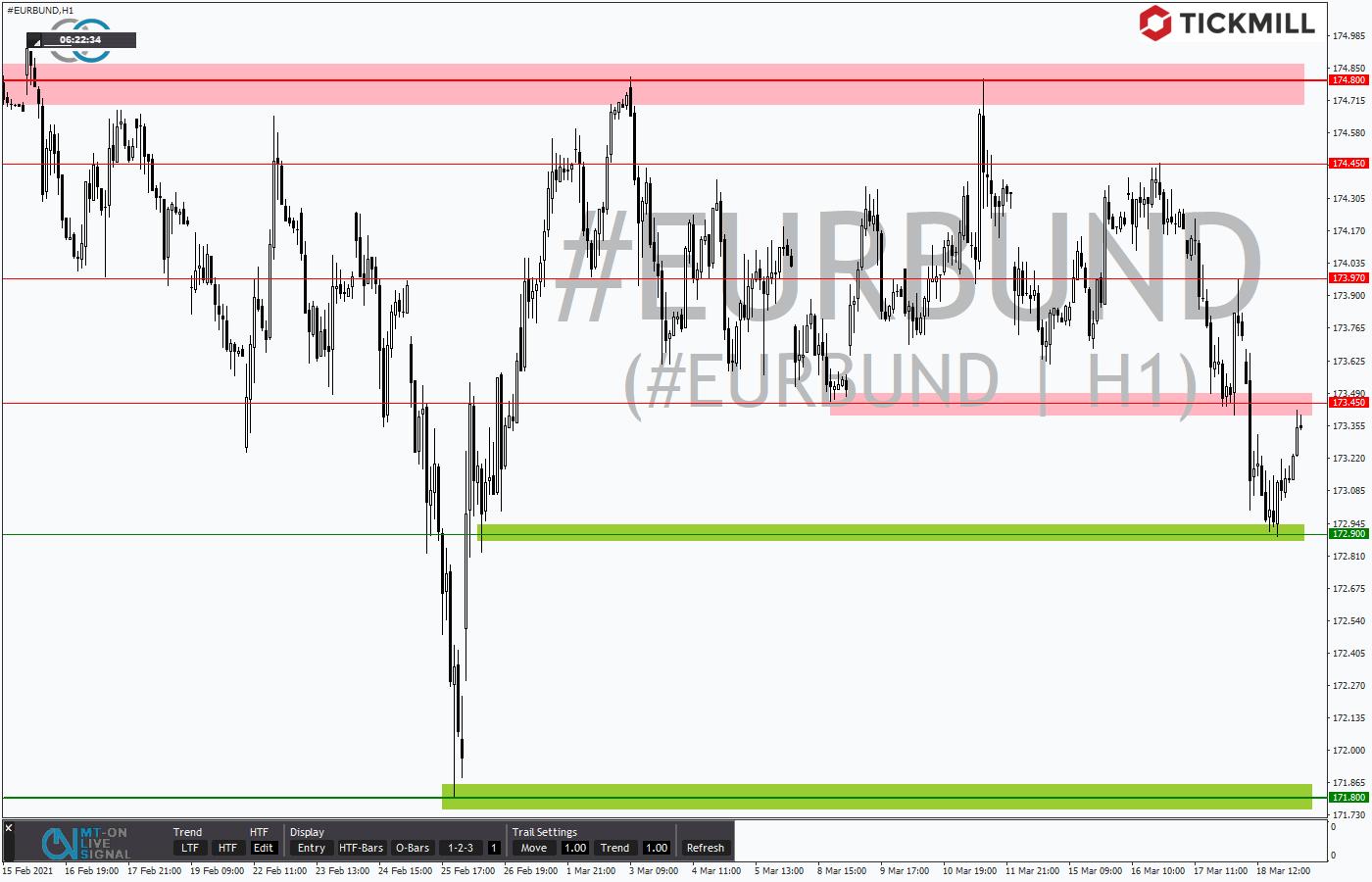 Tickmill-Analyse: EURBUND im Stundenchart