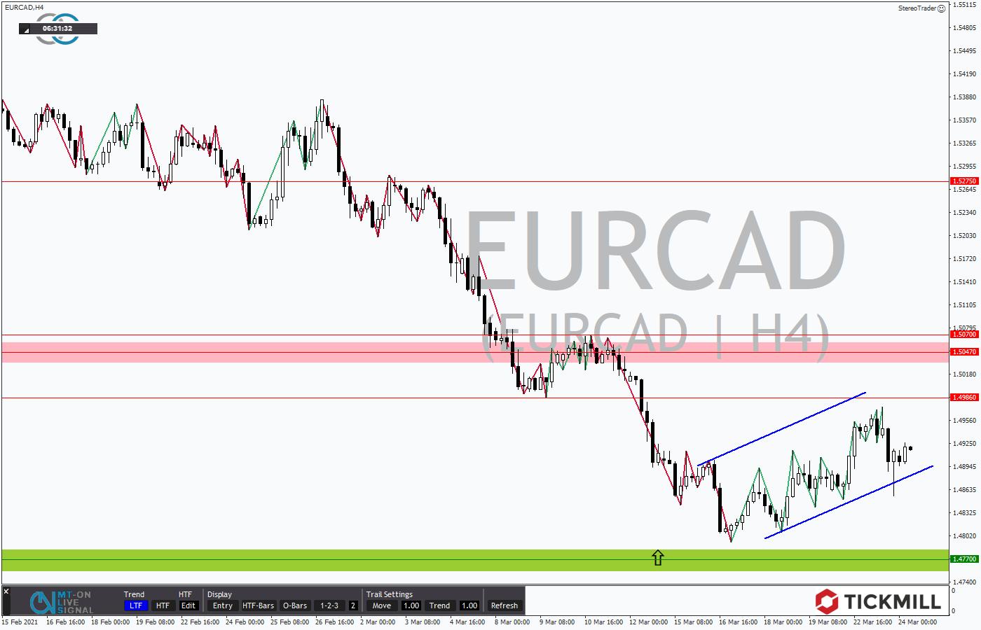 Tickmill-Analyse: EURCAD im4-Stundenchart