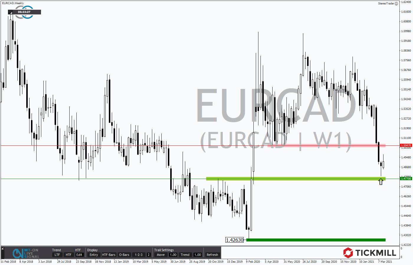 Tickmill-Analyse: Wochenchart im EURCAD