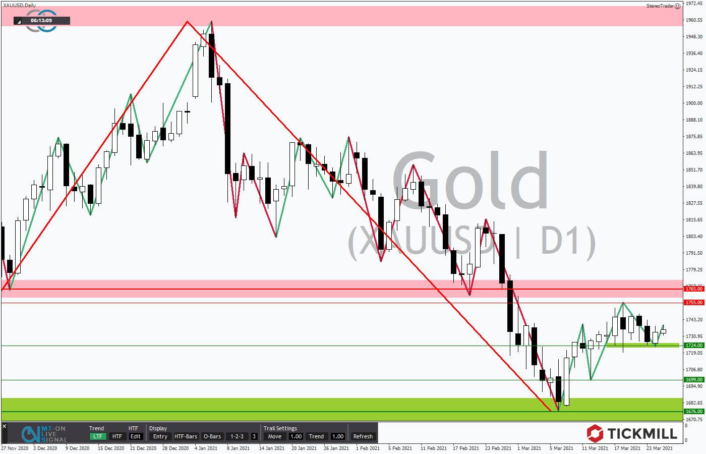 Tickmill-Analyse: GOLD im Tageschart