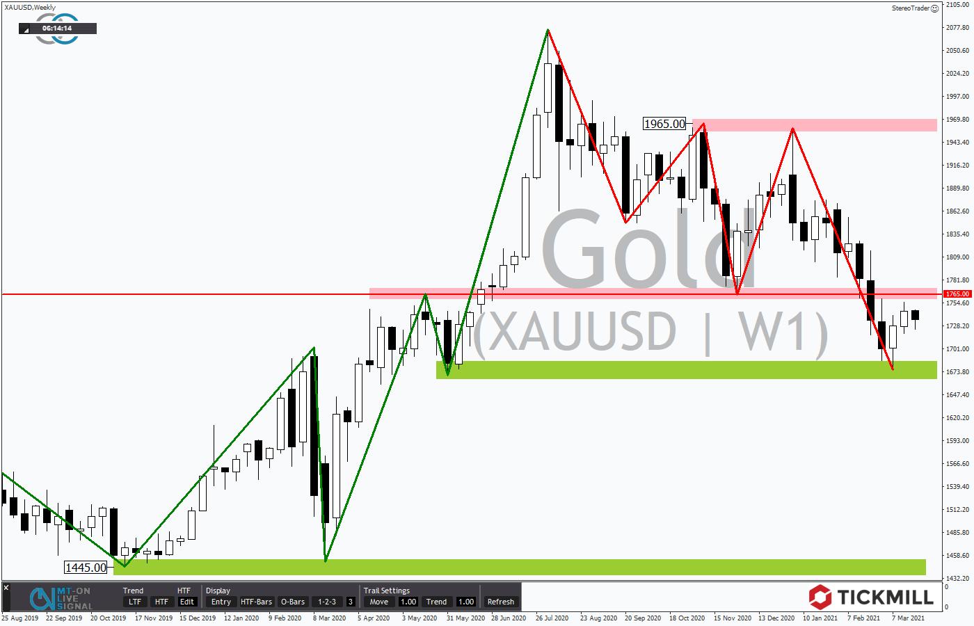 Tickmill-Analyse: Wochenchart im GOLD