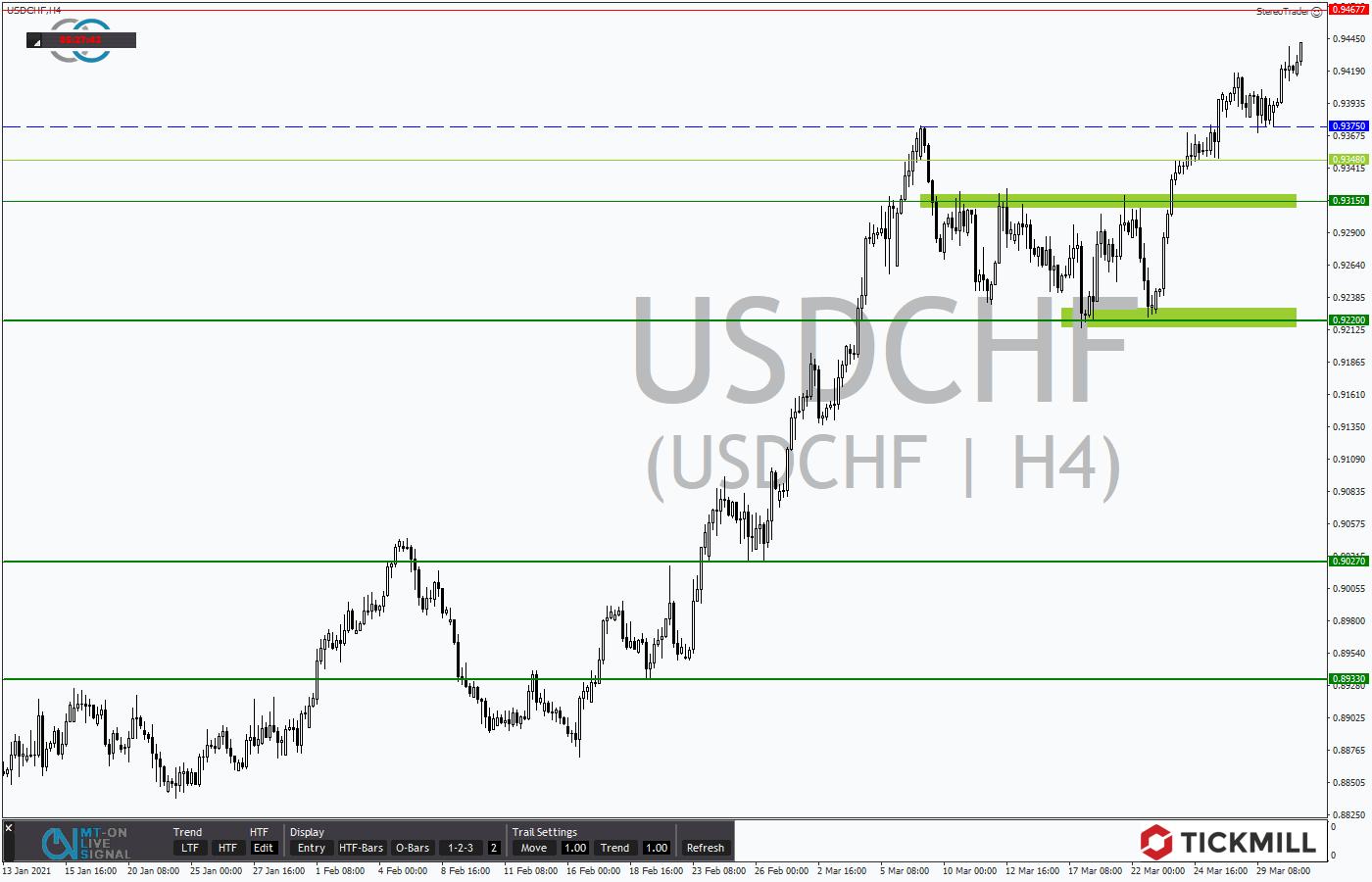 Tickmill-Analyse: USDCHF im 4-Stundenchart
