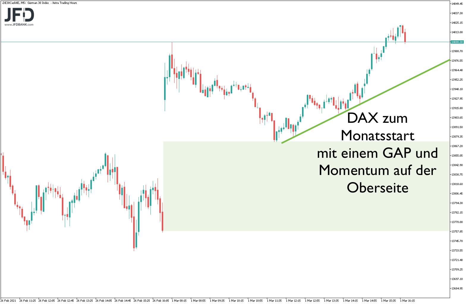 DAX zum Monatsstart