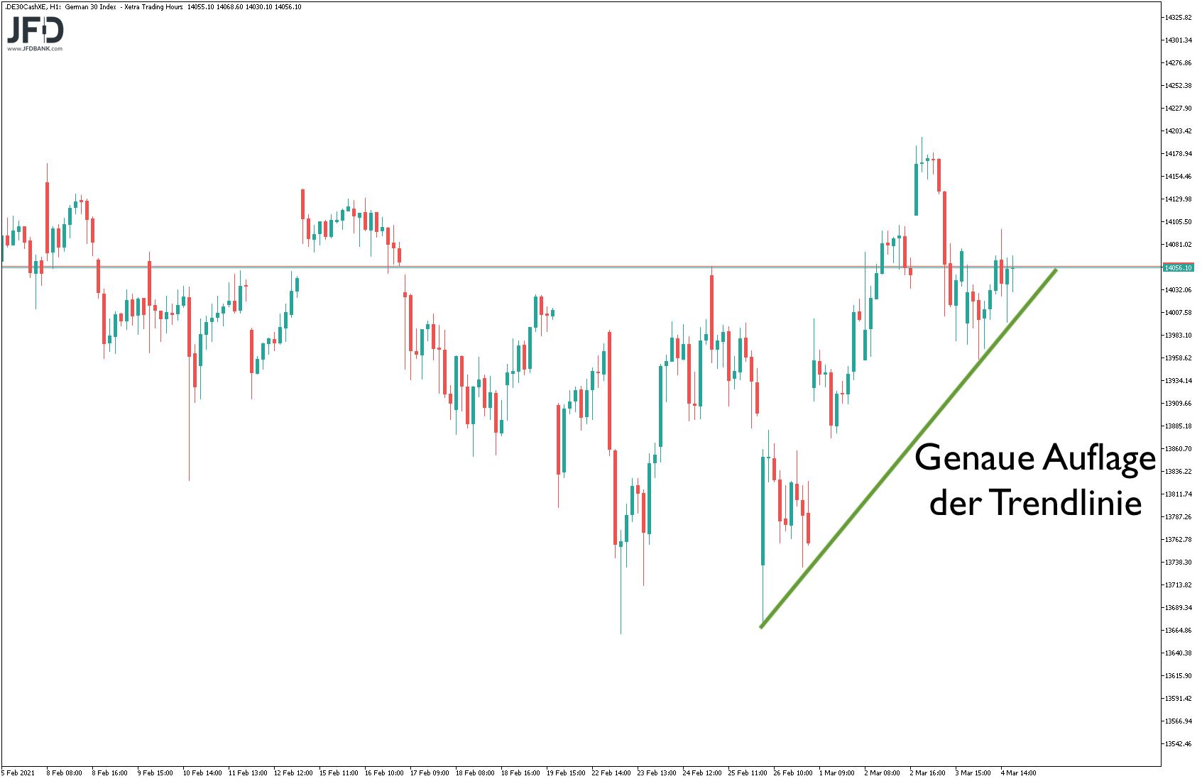 Mittelfristige Trendlinie im DAX