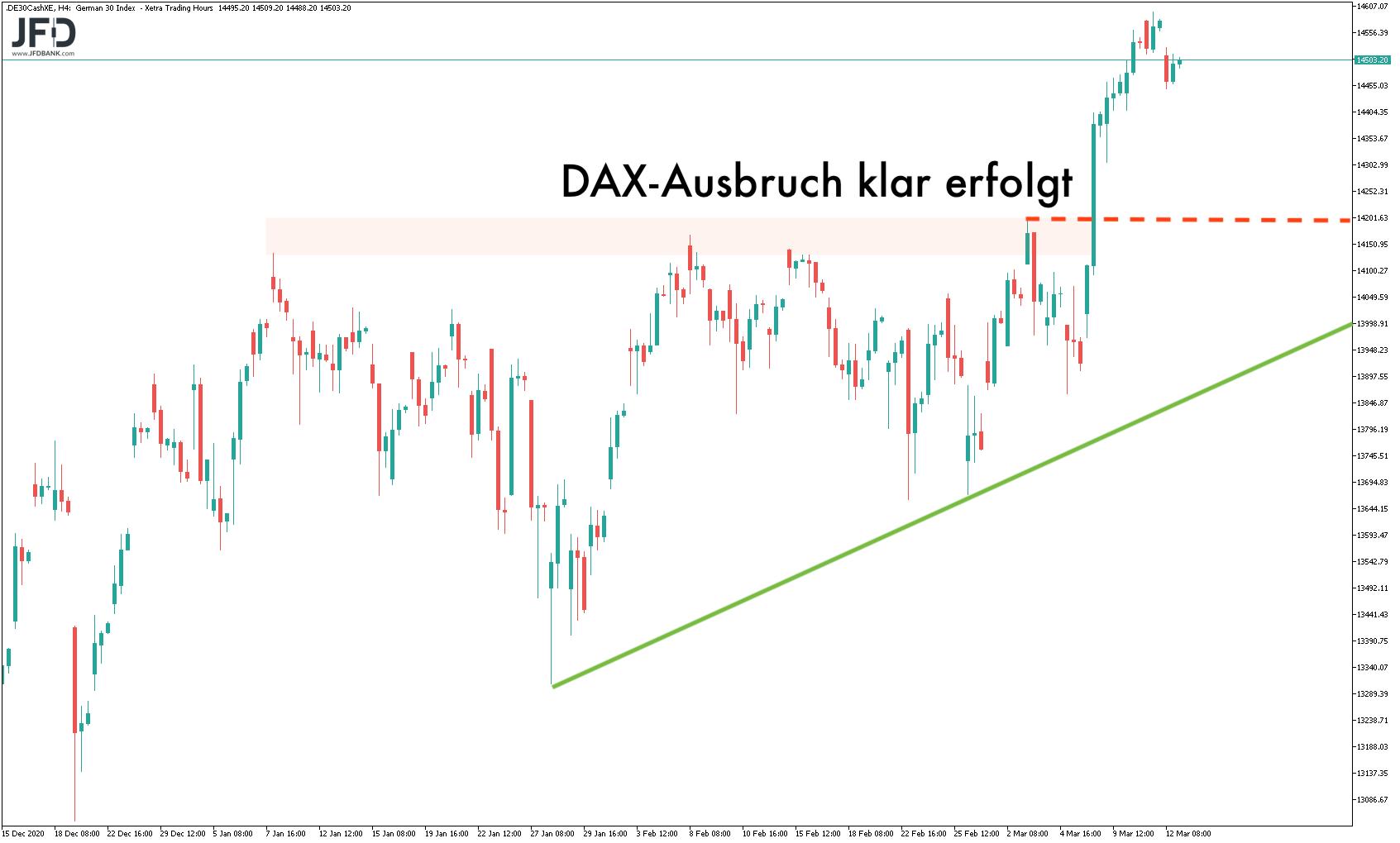 Mittelfristiger DAX-Ausblick