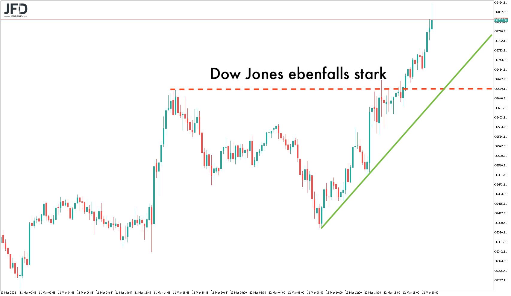 Dow Jones mittelfristig ebenfalls stark