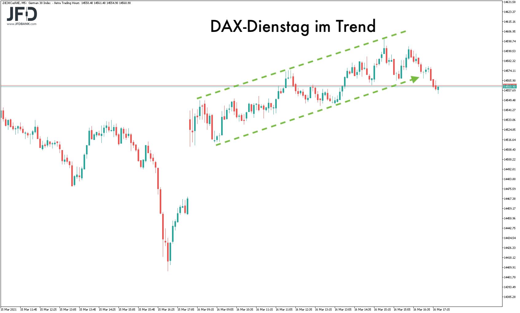 Dienstagshandel im DAX im Trend
