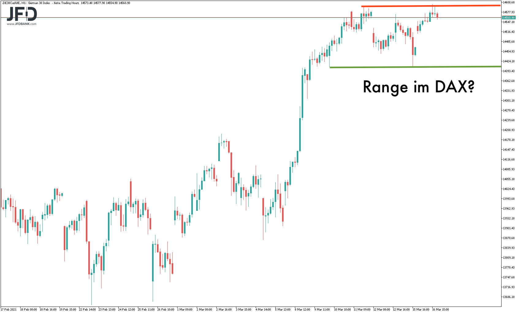 Range-Szenario im DAX