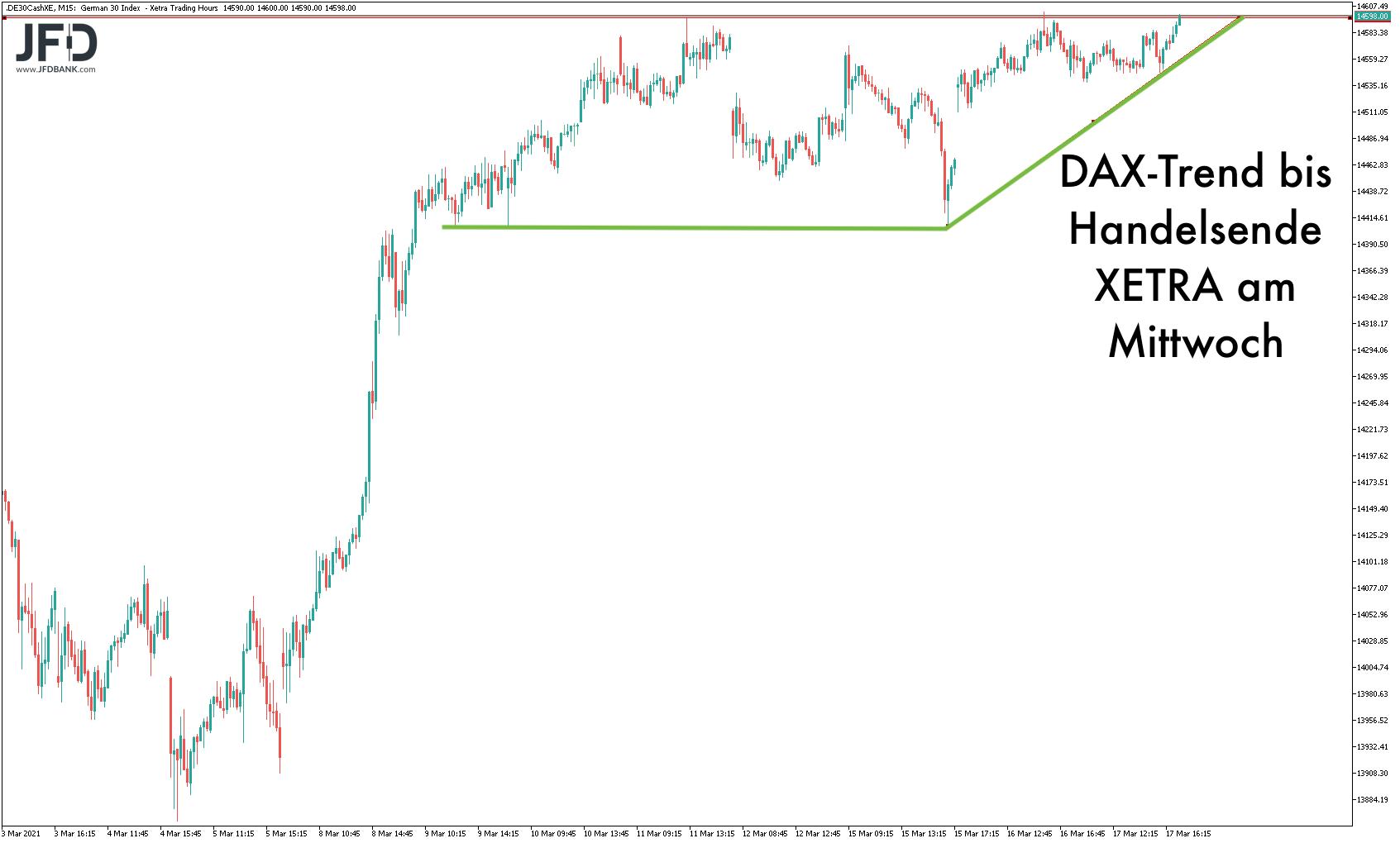 DAX-Trend am Mittwoch XETRA-Handelszeit