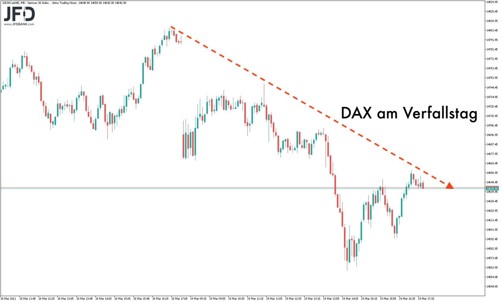 Rückblick auf DAX-Verfallstag