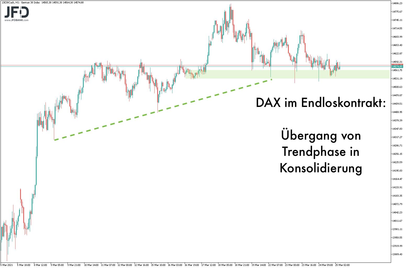 Phasenwechsel im DAX