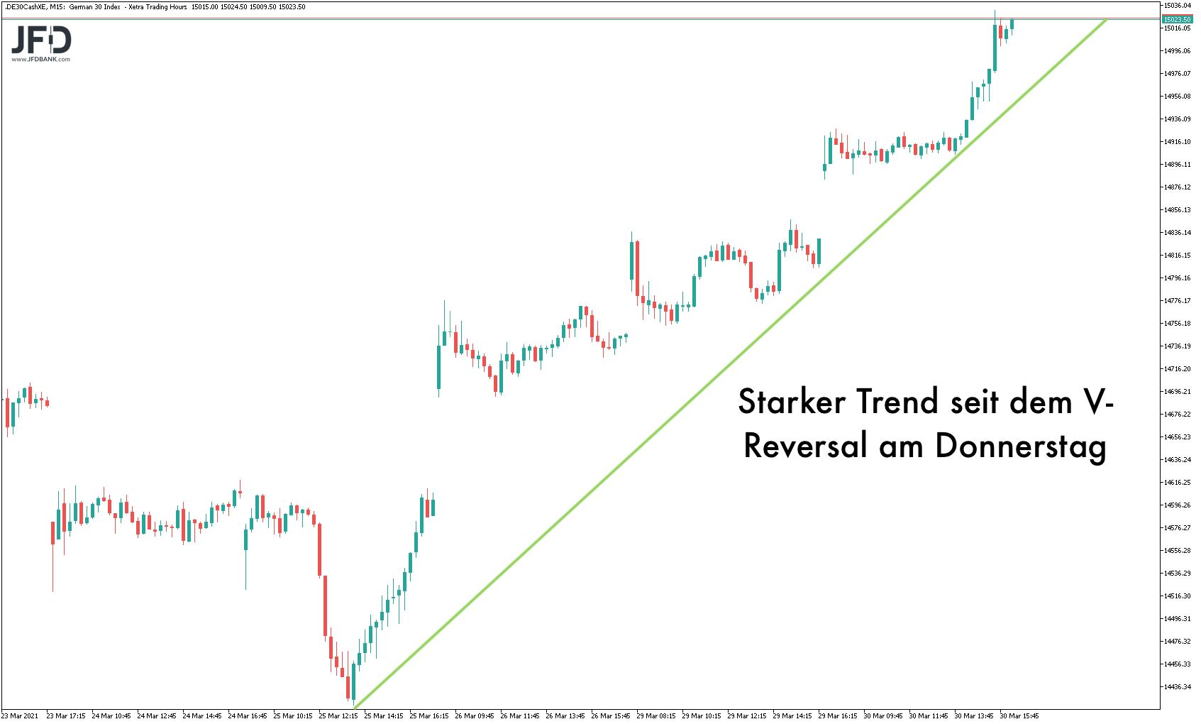 Reversal im DAX seit 4 Handelstagen