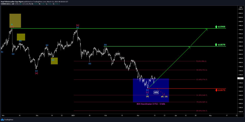 Chart mit Long-Szenario bei Gold