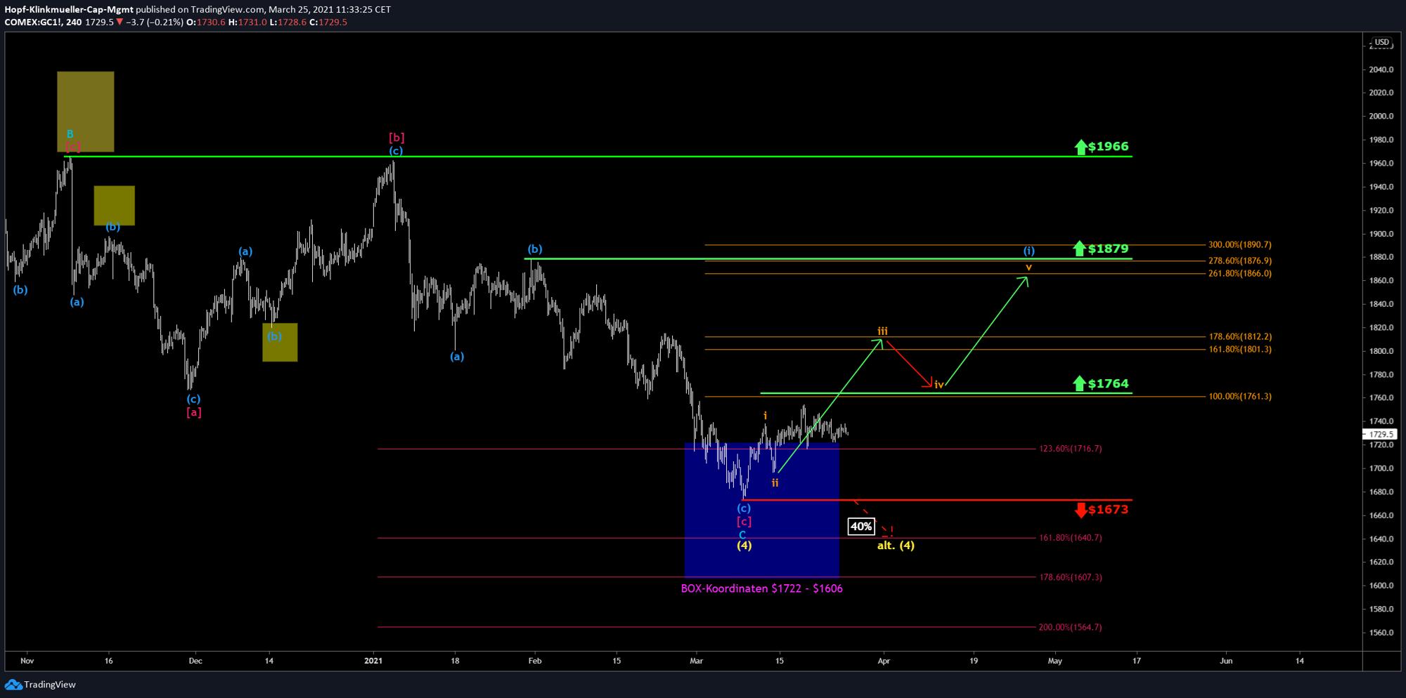 Chart des Goldpreis mit Szenarien