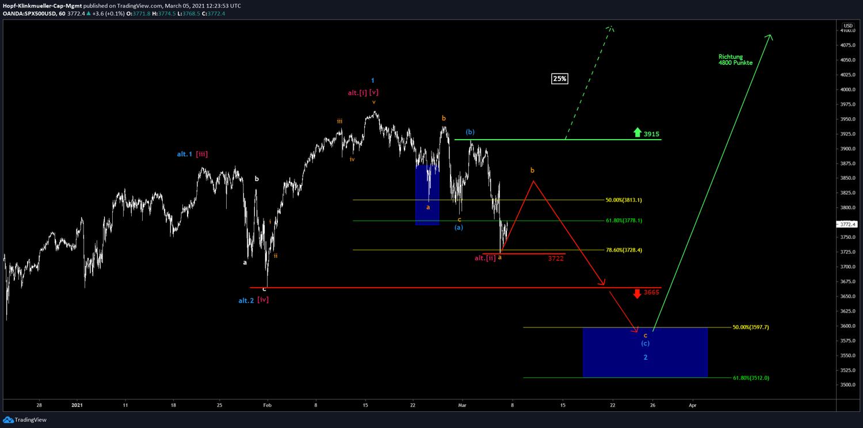 Chartbils des S&P500 mit Szenario