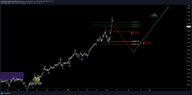Chart von Brent mit Szenario