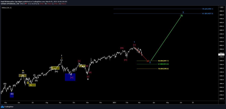 Chart kurzfristig im S&P500