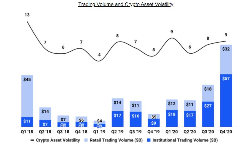 Coinbase Tradingvolumen