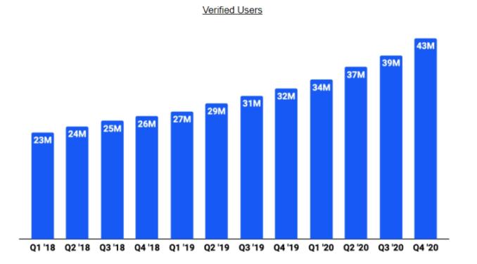 Millionen Nutzer bei Coinbase