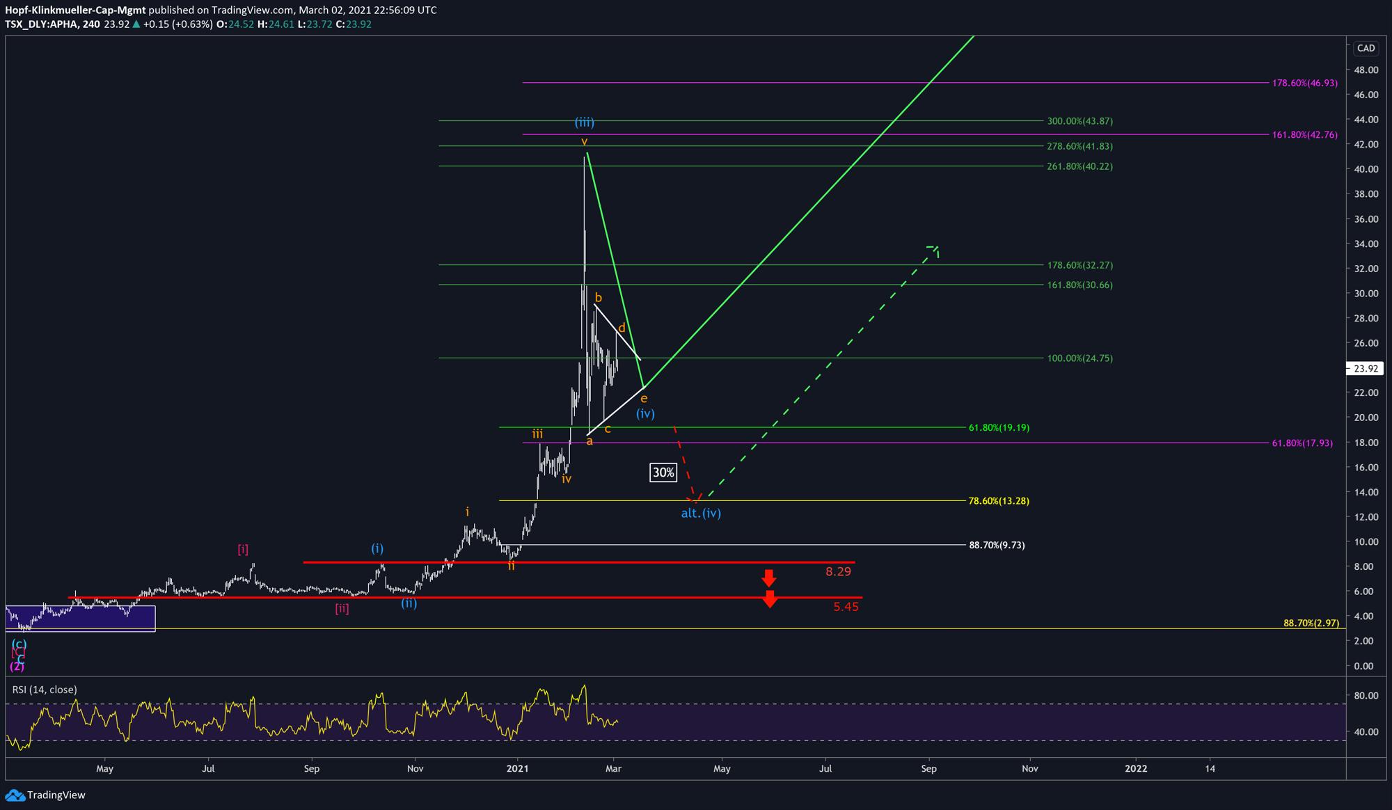 Chart Aphria mit Szenario