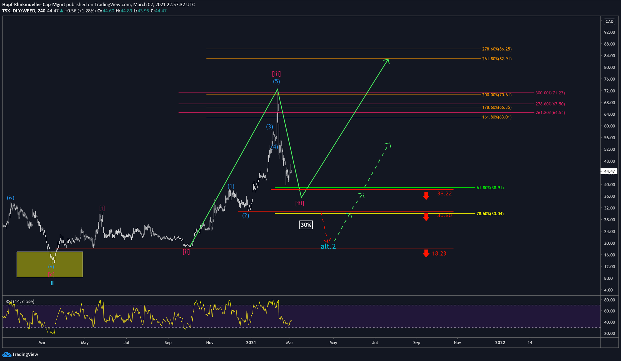 Chart Canopy Growth mit Szenario