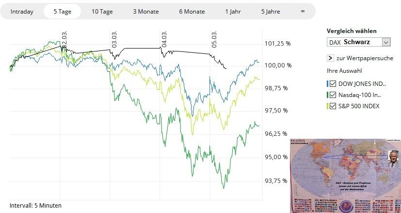 Chart-Pervormence - KW09