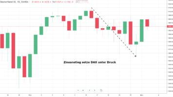 DAX unter Druck durch Zinsanstieg