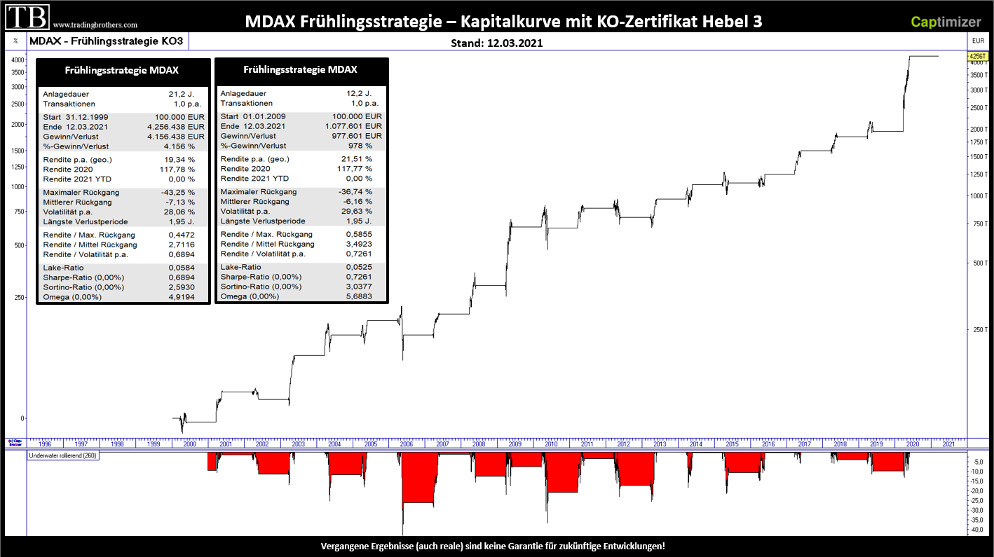 MDAX Frühlingsstrategie Backtest