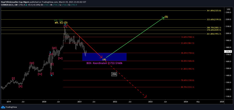 Großes Szenario bei Gold-Chart