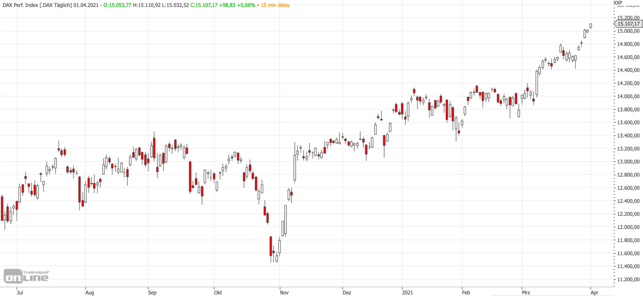 Mittelfristiger DAX-Chart am 01.04.2021