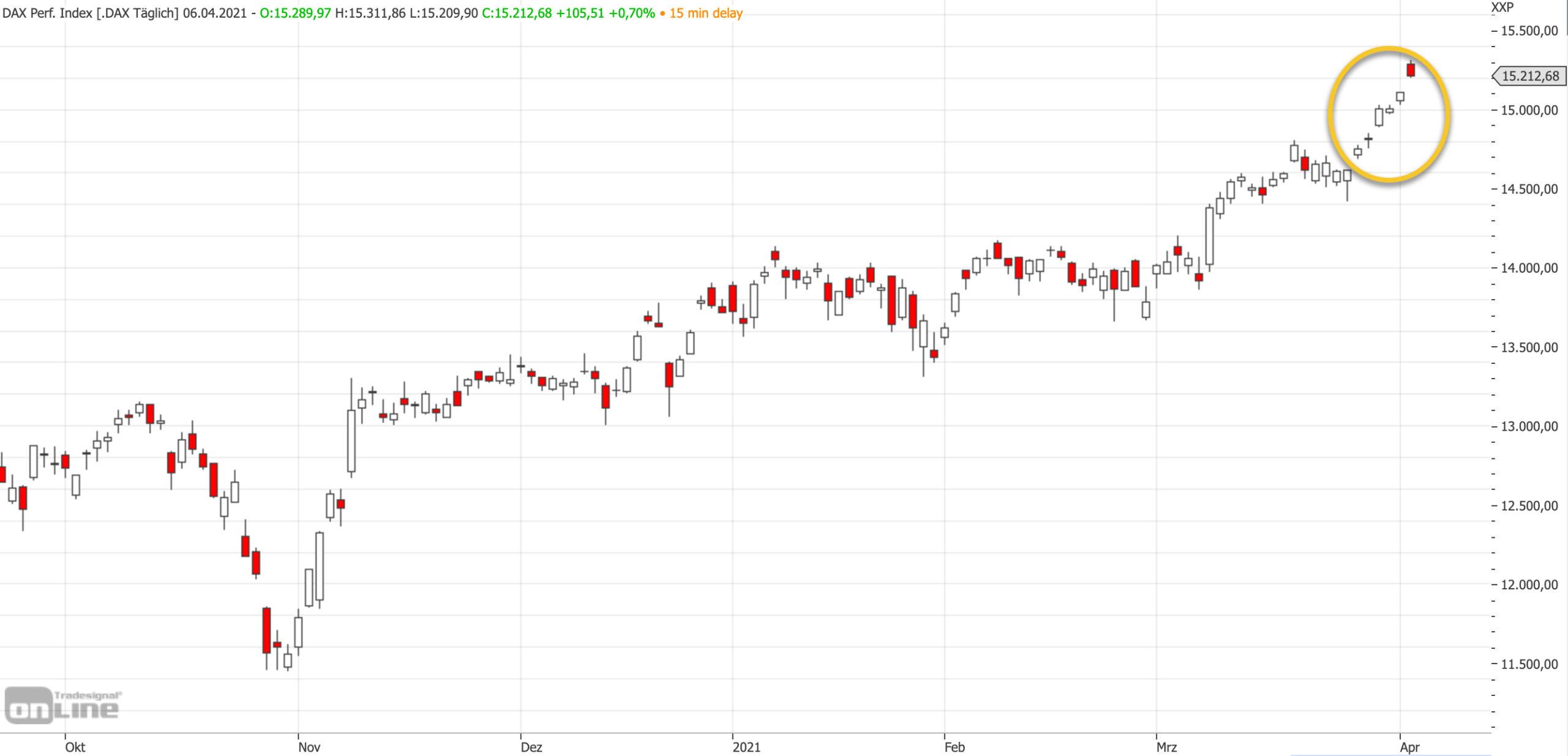 Mittelfristiger DAX-Chart am 06.04.2021