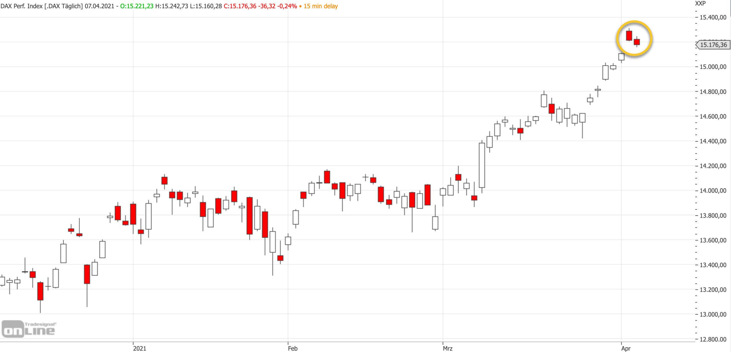 Mittelfristiger DAX-Chart am 07.04.2021