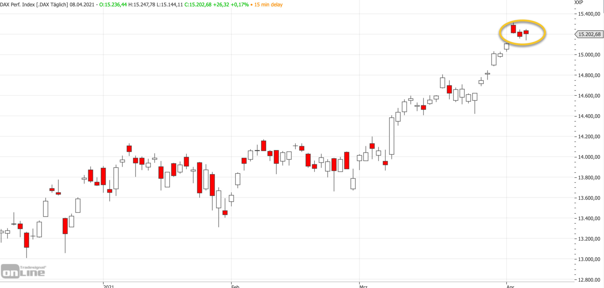 Mittelfristiger DAX-Chart am 08.04.2021