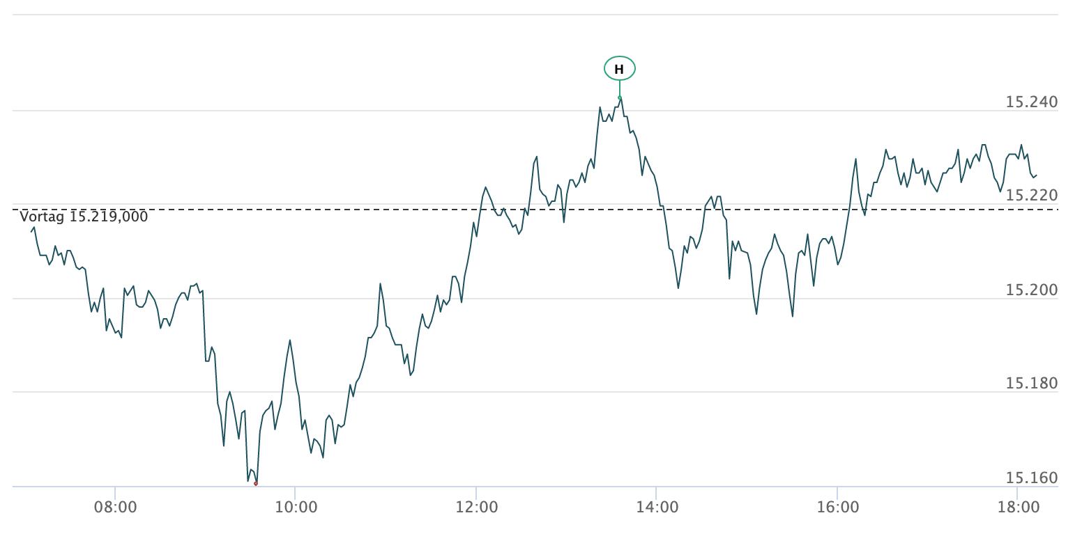 Intraday-Verlauf des DAX am 09.04.2021