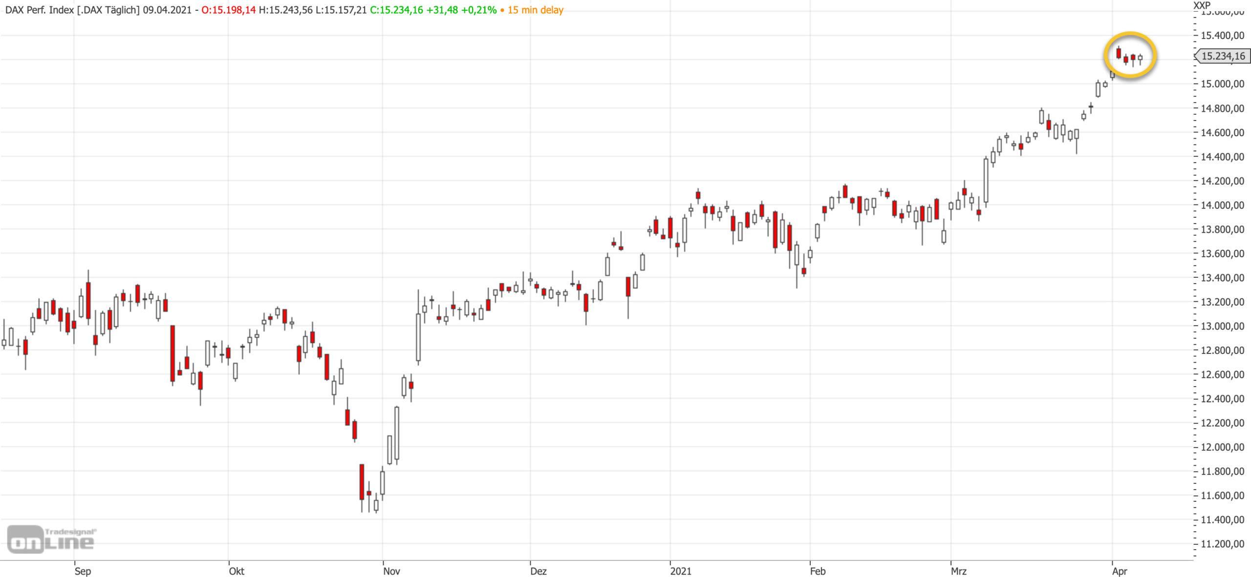 Mittelfristiger DAX-Chart am 09.04.2021