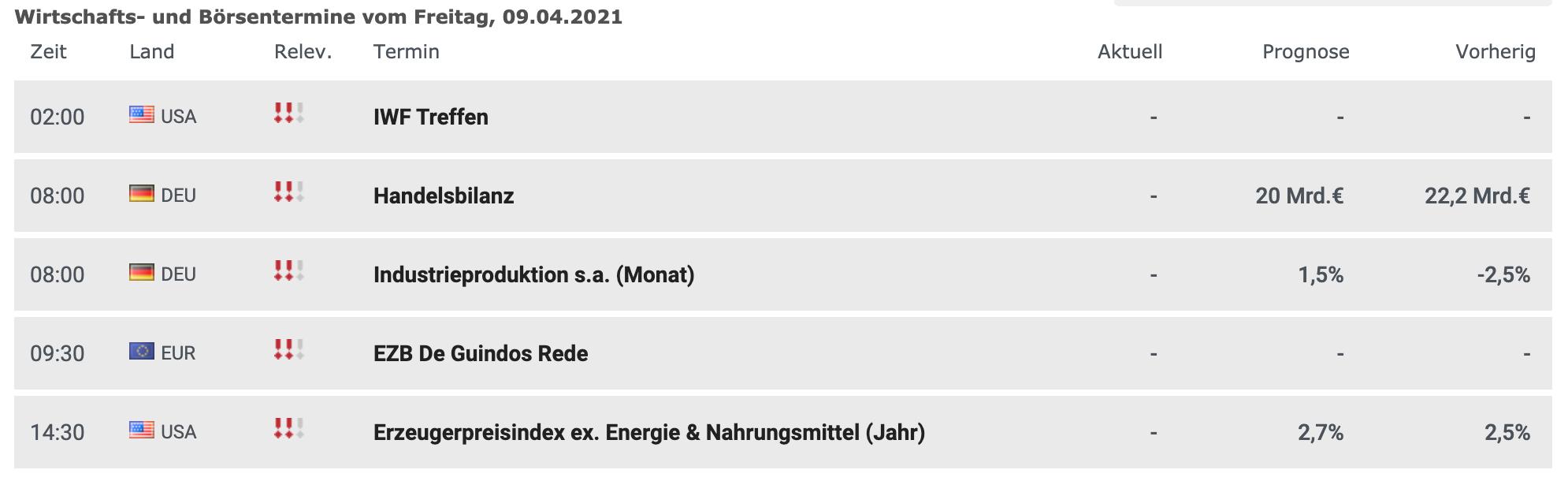 Wirtschaftsdaten am 09.04.2021