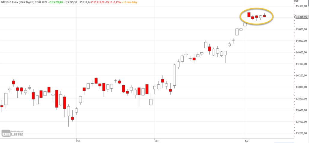 Mittelfristiger DAX-Chart am 12.04.2021